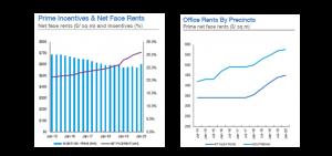Figure 5 & 6: Melbourne CBD & Fringe Rental Trend