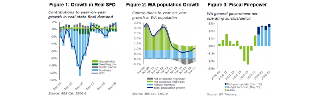 Figure 1: Growth in Real SFD Figure 2: WA population Growth Figure 3: Fiscal Firepower