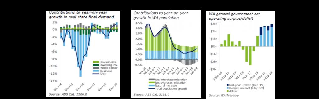 Figure 1: Growth in Real SFD Figure 2: WA population Growth Figure 3: Fiscal Firepower