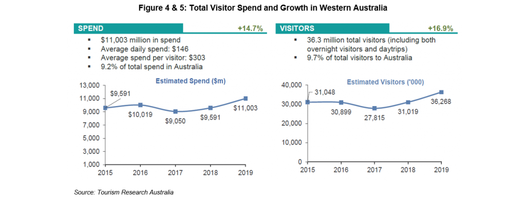 Figure 4 & 5: Total Visitor Spend and Growth in Western Australia