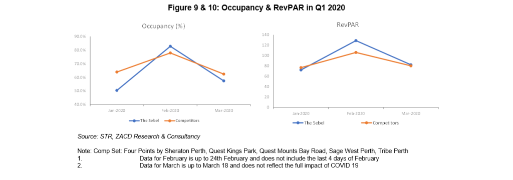 Figure 9 & 10: Occupancy & RevPAR in Q1 2020