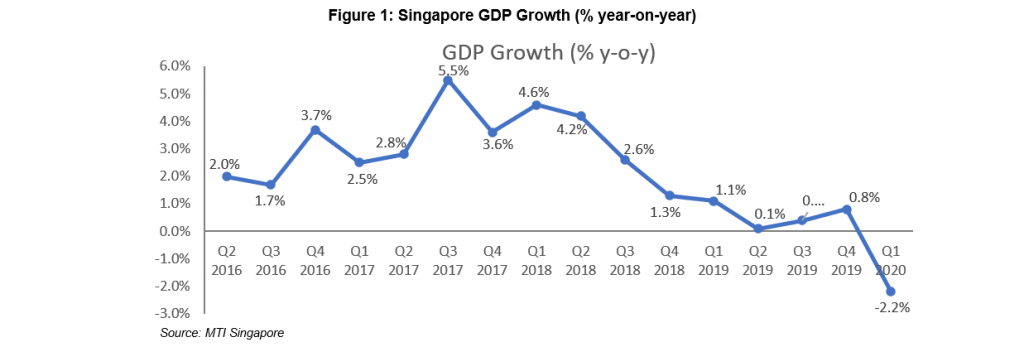 Figure 1: Singapore GDP Growth (% year-on-year)