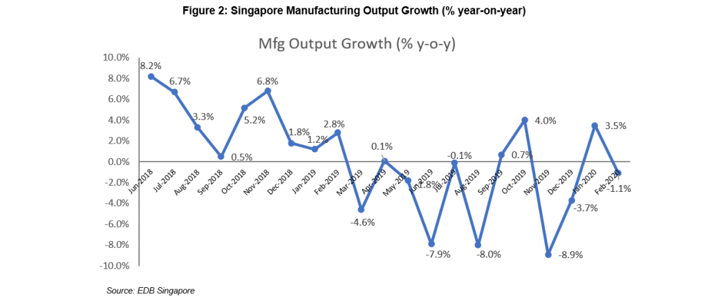 Figure 2: Singapore Manufacturing Output Growth (% year-on-year)