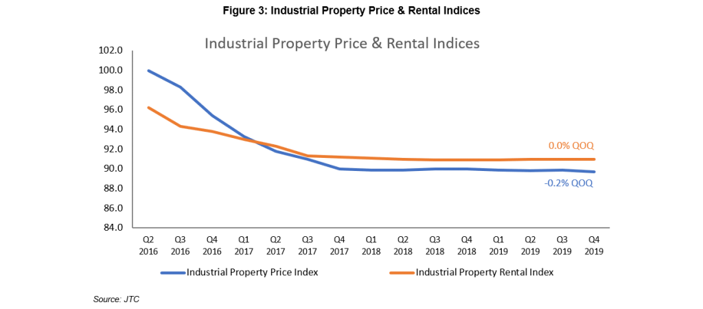 Figure 3: Industrial Property Price & Rental Indices