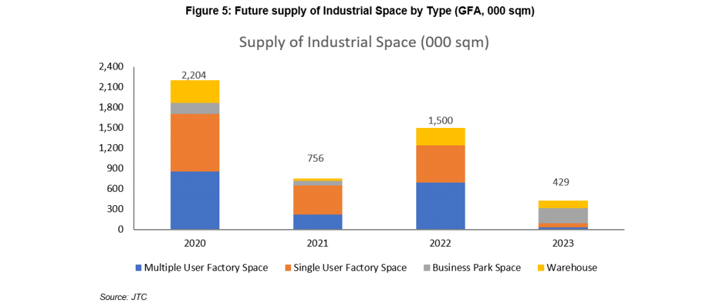 Figure 5: Future supply of Industrial Space by Type (GFA, 000 sqm)