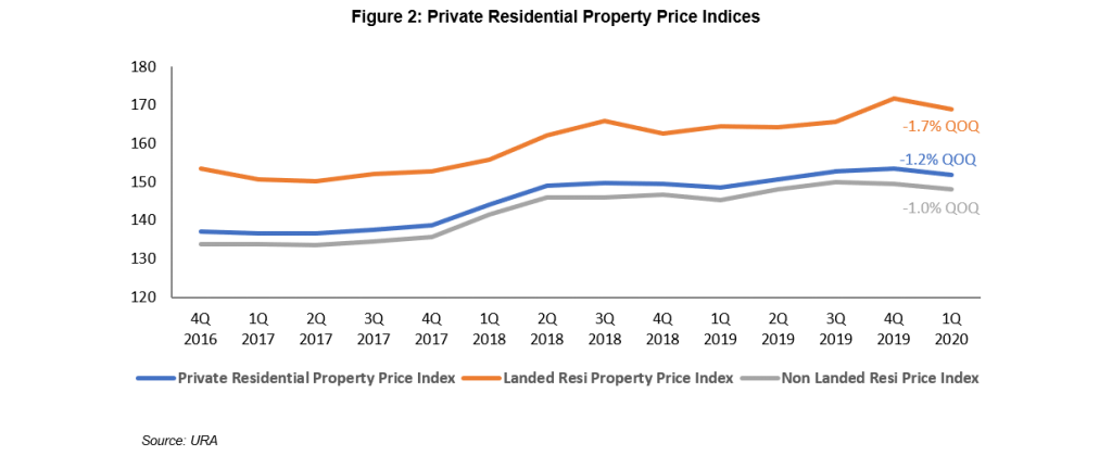 Figure 2: Private Residential Property Price Indices