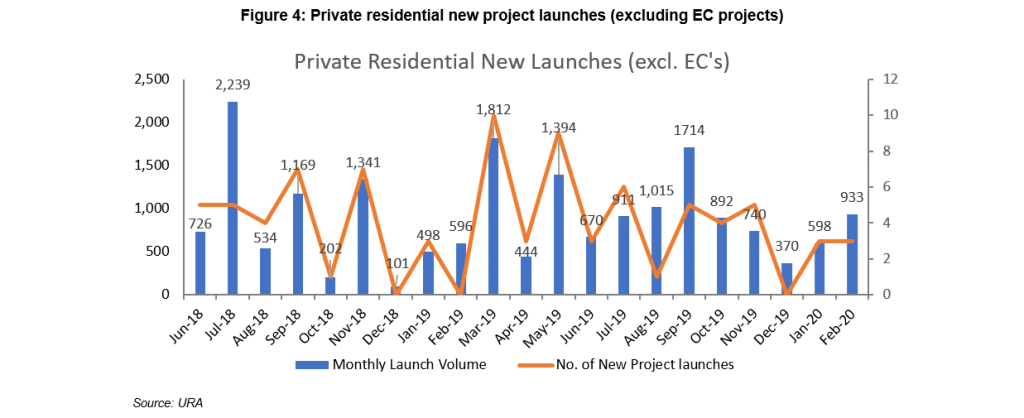 Figure 4: Private residential new project launches (excluding EC projects)