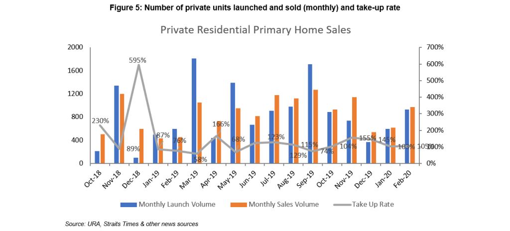 Figure 5: Number of private units launched and sold (monthly) and take-up rate